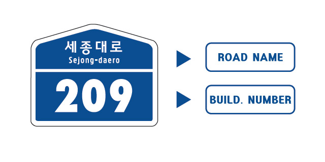 Building number plates are easy to understand